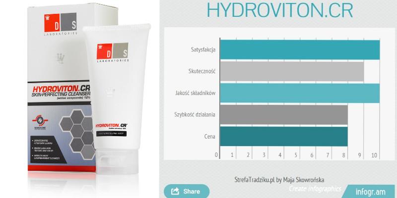 hydroviton cr strefa tradziku recenzja z infogramem